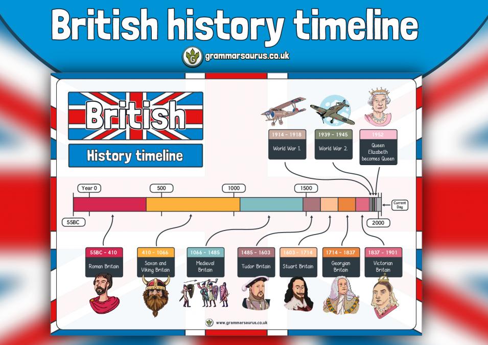 KS2 History British Timeline - Grammarsaurus